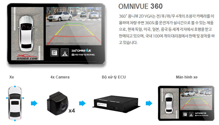360 Omnivue Birds eye - Camera 3D Cao Cấp Hàn Quốc 360 OMNIVUE