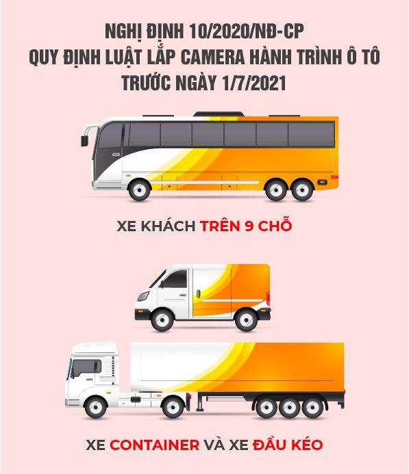 lưu ý về việc lắp camera hành trình trong nghị định 10 của chính phủ